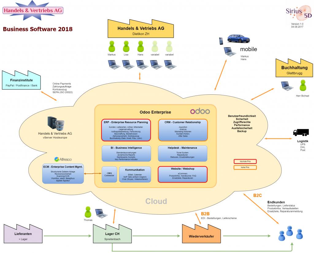 Handels AG Business Software (1)
